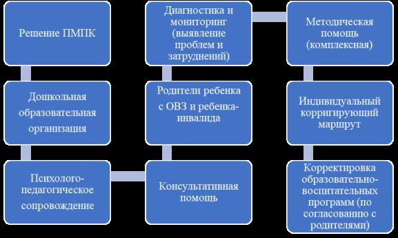 Схема модели ранней психолого-педагогической, консультационной, методической, диагностической помощи родителям, имеющим детей с ограниченными возможностями здоровья и детей-инвалидов