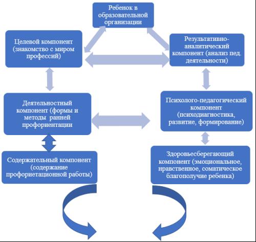 Модель ранней профессиональной ориентации дошкольников в условиях дошкольной образовательной организации