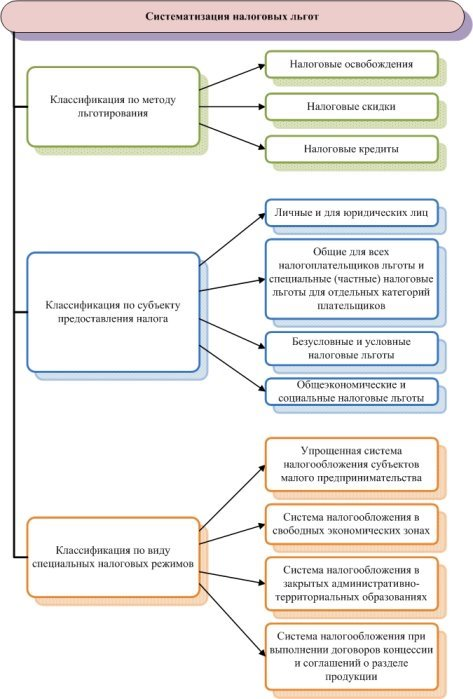 Классификация налоговых льгот.jpg