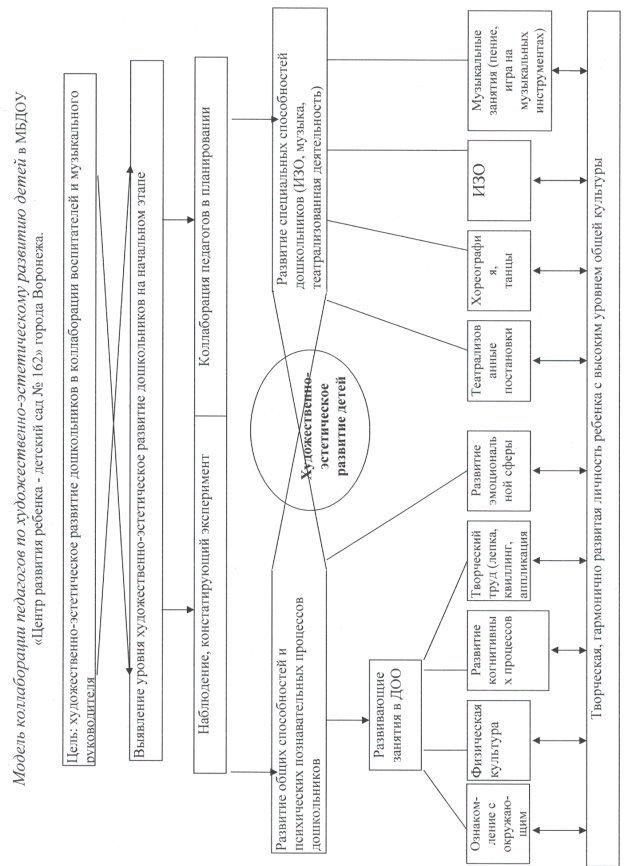 Модель коллаборации педагогов по художественно-эстетическому развитию детей
