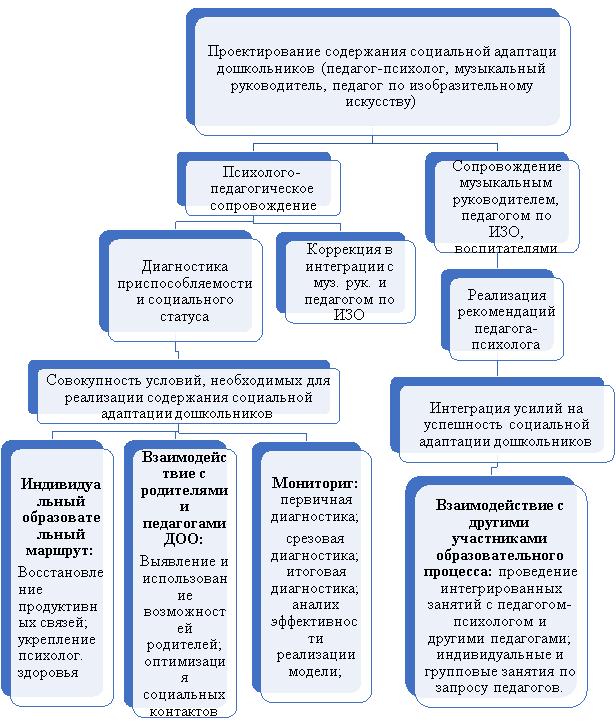 Модель проектирования содержания социальной адаптации дошкольников на основе интеграции в МБДОУ «Центр развития ребенка — детский сад № 162»