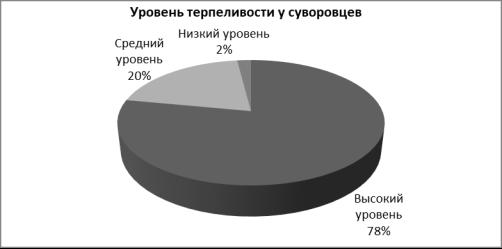 Процентное соотношение распределения значений суворовцев по методике «Терпеливости»