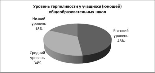 Процентное соотношение распределения значений учащихся (юношей) общеобразовательных школ по методике «Терпеливости»