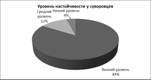 Процентное соотношение распределения значений суворовцев по методике «Настойчивости»