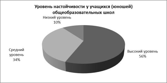 Процентное соотношение распределения значений учащихся (юношей) общеобразовательных школ по методике «Настойчивости»