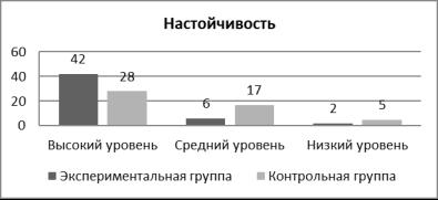 Сравнительный анализ результатов по шкале «Настойчивость» суворовцев и учащихся (юношей) общеобразовательных школ