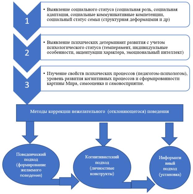 Модель коррекции отклоняющегося поведения у старших дошкольников в деятельности воспитателя ДОО