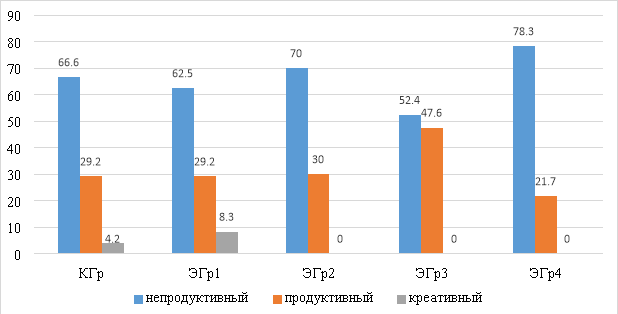 Данные констатирующего этапа эксперимента по оценке уровня готовности обучающихся к эколого-исследовательской деятельности