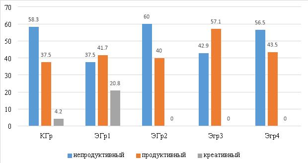 Данные промежуточного среза эксперимента по оценке уровня готовности школьников к эколого-исследовательской деятельности, где КГр — контрольная группа, ЭГр1 — первая экспериментальная группа, ЭГр2 — вторая экспериментальная группа, Эгр3 — третья экспериментальная группа, Эгр4 — четвертая экспериментальная группа