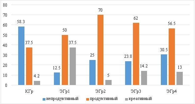 Данные формирующего этапа эксперимента по оценке уровня готовности школьников к эколого-исследовательской деятельности