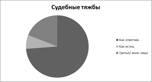 Сопоставление роли Городского комитета по управлению имуществом Администрации города Чебоксары в судебных разбирательствах