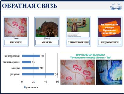 Итоги проекта «Жемчужины Башкортостана»