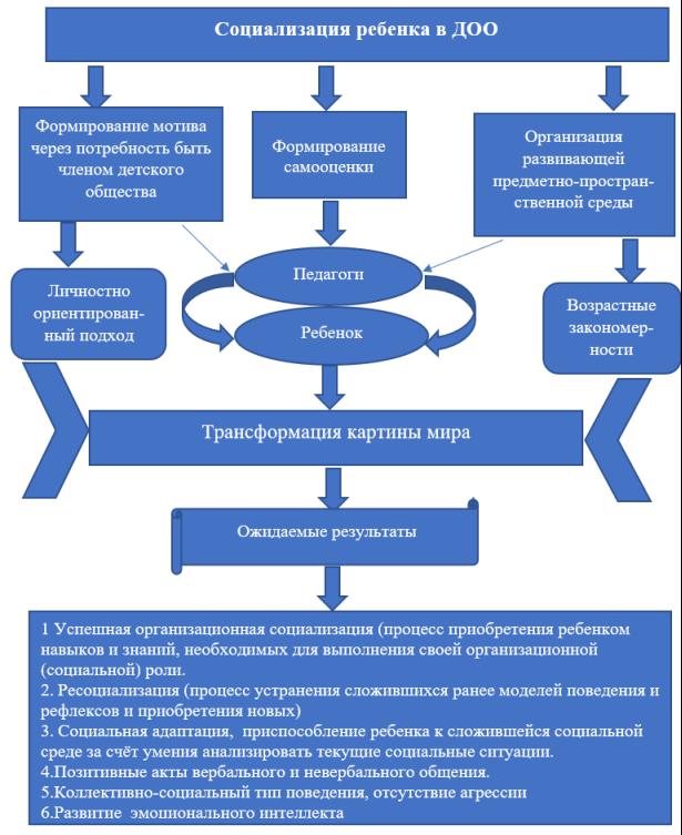 Педагогическая модель социализации дошкольников в условиях дошкольной образовательной организации
