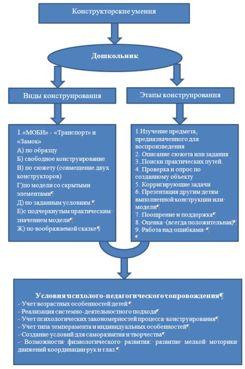 Модель развития конструкторских умений и навыков у дошкольников