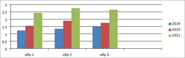 Сравнительный анализ конструкторских умений у дошкольников