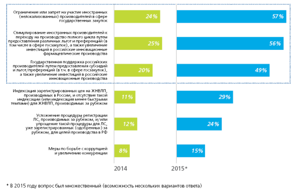зависимость российских фармацевтических производителей от импортных субстанций