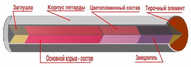 https://firebum.ru/image/uploadsBlog/petarda.jpg