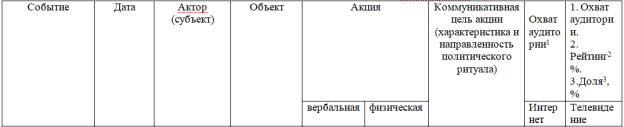 Матричный классификатор для применения методики ивент-анализа