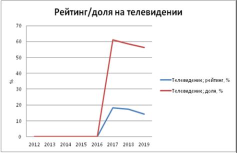 Статистические данные события — парада Победы
