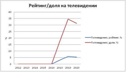 и 5. Статистические данные события — Послания Президента РФ Федеральному Собранию