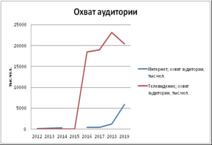 и 7. Статистические данные события — Новогоднего обращения Президента РФ