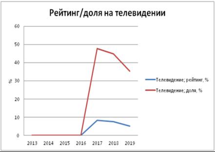 и 9. Статистические данные события — «Прямой линии с Владимиром Путиным»