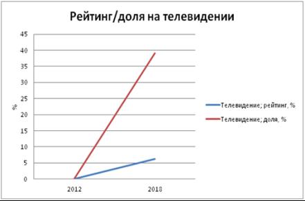 и 12. Статистические данные события — Торжественной церемонии вступления в должность Президента РФ