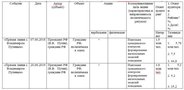 Пример результата заполнения матричного классификатора ивент-анализа политических ритуалов современной России.