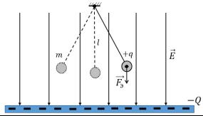 Математический маятник в однородном электростатическом поле заряженной пластины