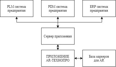 Структурная схема связки приложения с системами предприятия