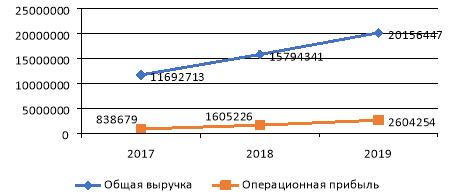 Динамика общей выручки и операционной прибыли за период 2017–2019 г.г.