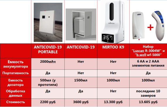 Аналог MIRTOO K9, Термометр B-WELL WF-5000 и дозатор LUSCAN R-3400W