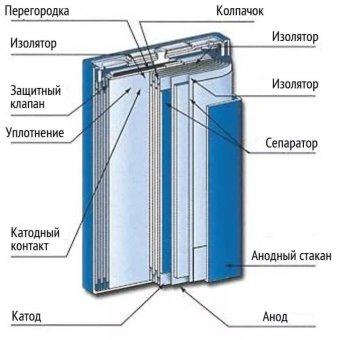 Устройство литийионного аккумулятора