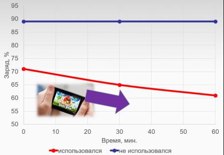 Влияние интенсивности использования на степень разряженности аккумулятора