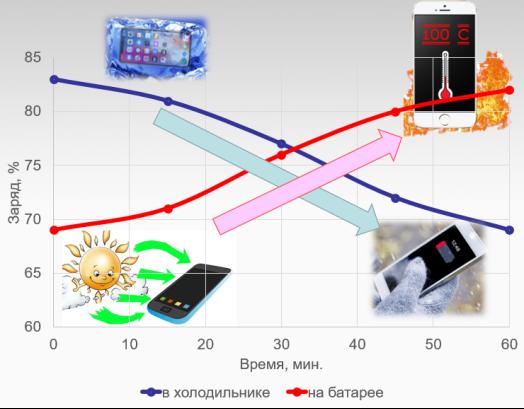 Влияние температуры окружающей среды