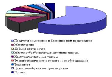 Описание: http://en.coolreferat.com/ref-2_1656472166-7497.coolpic