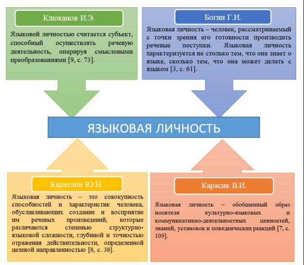 Определения понятия языковой личности