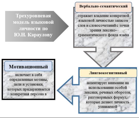 Структура языковой личности