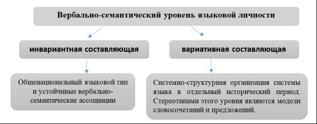 Составляющие вербально-семантического уровня языковой личности