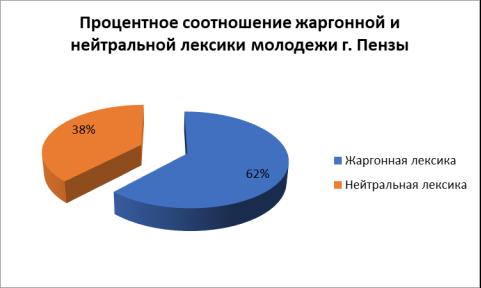 Процентное соотношение жаргонной и нейтральной лексики молодежи г. Пензы