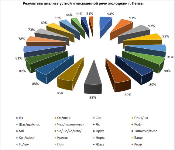 Результаты анализа устной и письменной речи молодежи г. Пензы