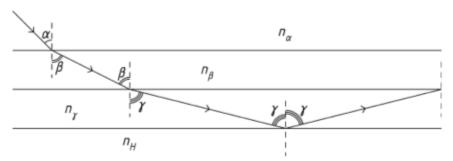 Распространение света в слоях воздуха с различным показателем преломления