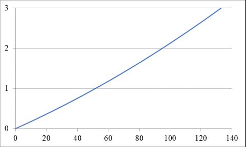 Распространение света в среде с возрастающим показателем преломления