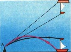 Ход лучей и формирование изображения в случае верхнего миража