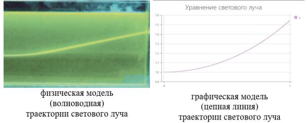 Сравнение теоретических данных с данными, полученными в ходе исследования хода светового луча