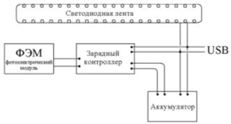 Структурная схема электрической цепи
