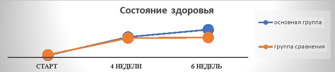 Динамика состояния здоровья по опроснику EQ-5D