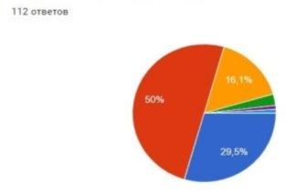 Данные анкетирования