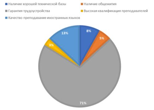 Распределения предпочтений абитуриентов Омской области, влияющих на выбор вуза абитуриентами