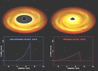 В своем вращении черная дыра увлекает за собой окружающее пространство. В результате горизонт расположен ближе к ее центру, чем у неподвижной. На иллюстрации— невращающаяся дыра Лебедь Х-1 (слева) и вращающаяся дыра XTE J1650-500 (справа) и график пространственного распределения излучения (изображение с сайта blackholes.stardate.org)
